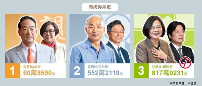中選會22:33完成開票 總統投票率達74.9%   華視新聞