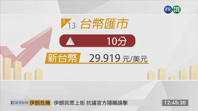 台股目前漲60點 暫收12085點   華視新聞