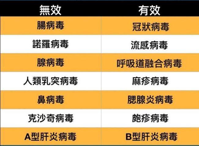 7大病毒酒精殺不死!醫籲「這樣做才有效」! | 華視新聞