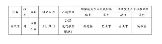 新竹縣府公布居家檢疫失聯名單:本國籍「林東京」 | 華視新聞