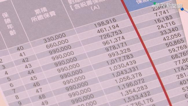 疫情衝擊壽險業 儲蓄險保單利息縮水 | 華視新聞