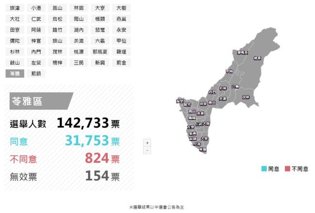 高雄「章魚哥」正義里開票完畢!同意1075票、不同意17票 | 華視新聞