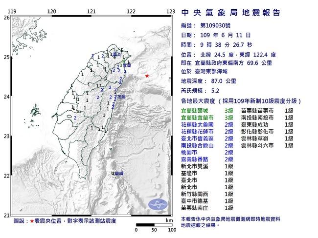 快訊》09:38地牛翻身!芮氏規模5.2 最大震度3級   華視新聞