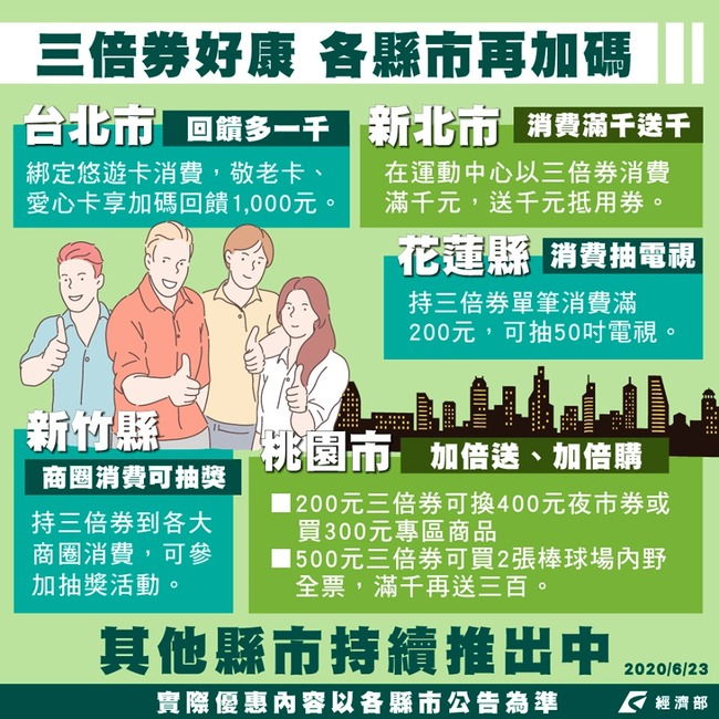 地方政府「三倍券」怎加碼?經濟部這張圖一看就懂 | 華視新聞