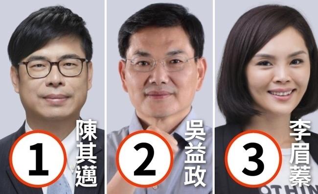 高雄市長補選競選活動31日開跑 8月5日民調封關   華視新聞