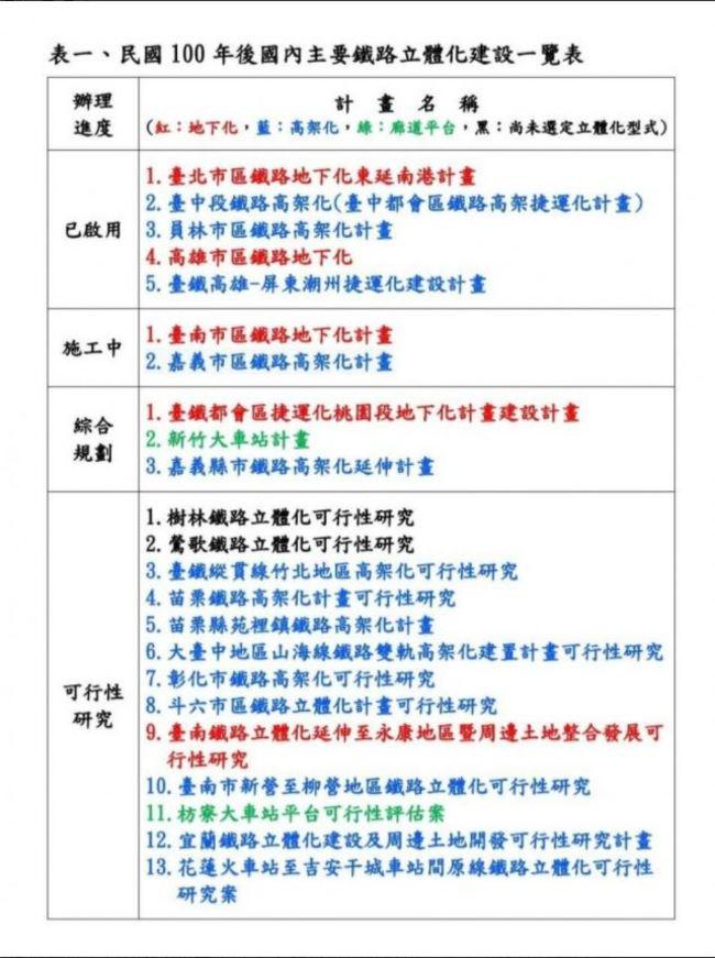 鐵路立體化維修成本最高10.8倍 台鐵訂財務補償協商 | 華視新聞