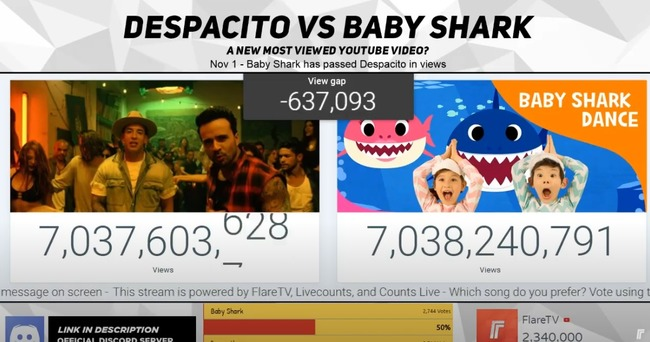 【影】《Baby Shark》全球第一...點閱超過神曲《Despacito》 | 華視新聞