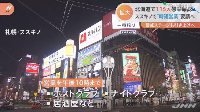北海道連2天確診破百 警戒升至第3級   華視新聞