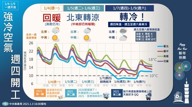 週四再迎寒流冷到週日 北台灣整天10度以下 | 華視新聞