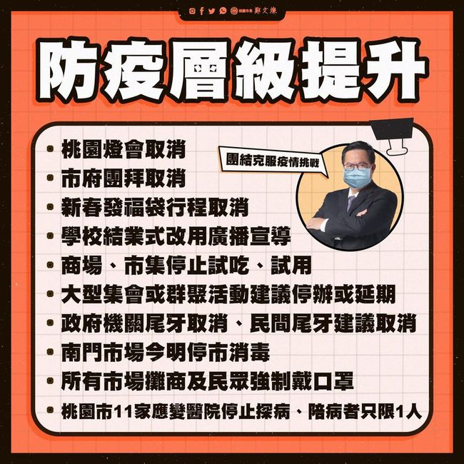 部桃群聚擴大 鄭文燦宣布10措施:民間尾牙建議取消 | 華視新聞