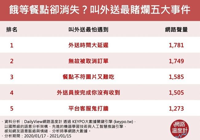 【網路溫度計】店家拖餐還被嗆、餐點莫名消失? 外送員vs叫外送五大賭爛事件對照   華視新聞