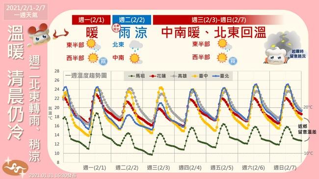 未來一週天氣溫暖 週二北部微降溫 | 華視新聞