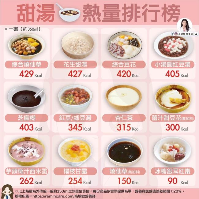 寒冬喝甜湯!美女營養師揭「熱量冠軍」:加料飆3倍 | 華視新聞