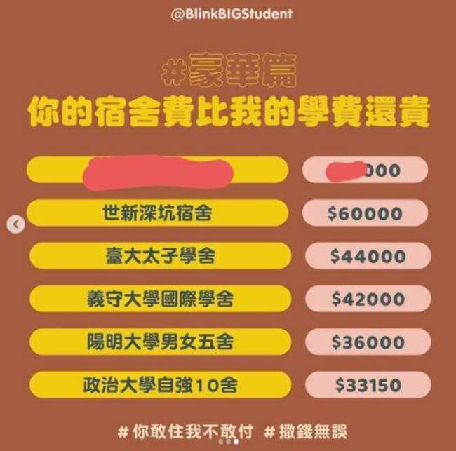 大學宿舍誰最貴?「最貴宿舍」價格曝:比學費還貴 | 華視新聞