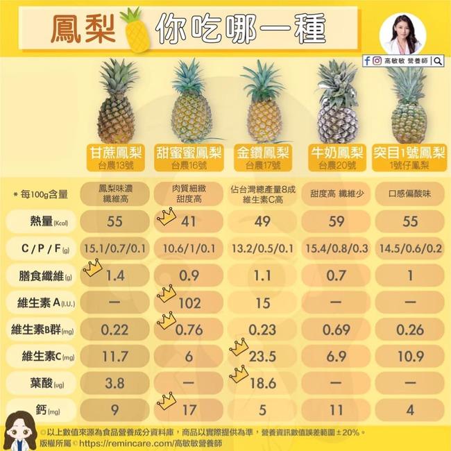 鳳梨品種怎麼挑?營養師「一張圖」讓你秒懂吃 | 華視新聞