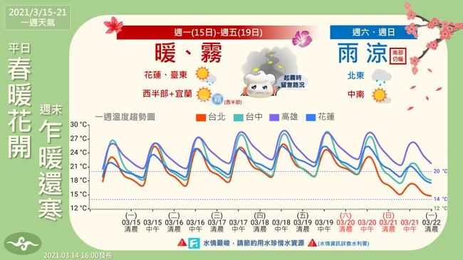 週一到週五溫暖好天氣! 北台灣週六、日轉涼、雨 | 華視新聞