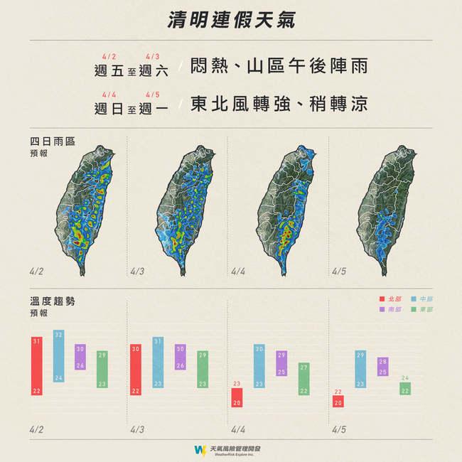 清明連假先熱後涼 週日北部低溫18-20度 | 華視新聞