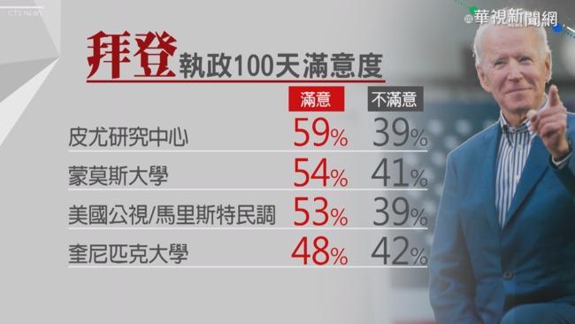 拜登執政一百天 民調:美逾半民眾認可 | 華視新聞