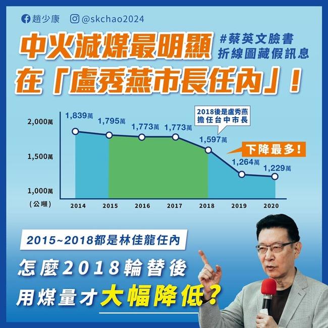 不承認蔡「中火減煤王」 趙少康:蔡英文哏圖顏色標錯   華視新聞