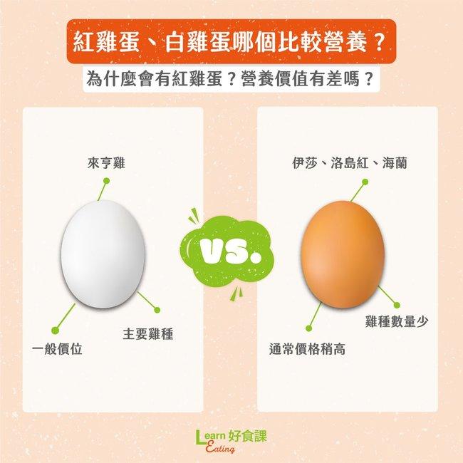 紅、白殼雞蛋怎麼選?營養師曝「營養差異」 | 華視新聞