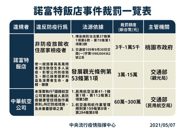 華航諾富特混住事件 民航局開罰100萬 | 華視新聞