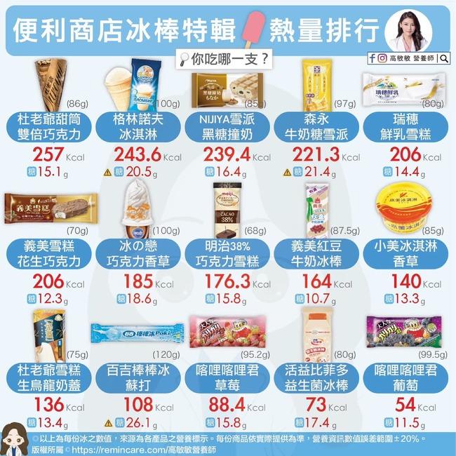 夏日別發福!營養師盤點15款常見冰棒熱量、糖量 | 華視新聞