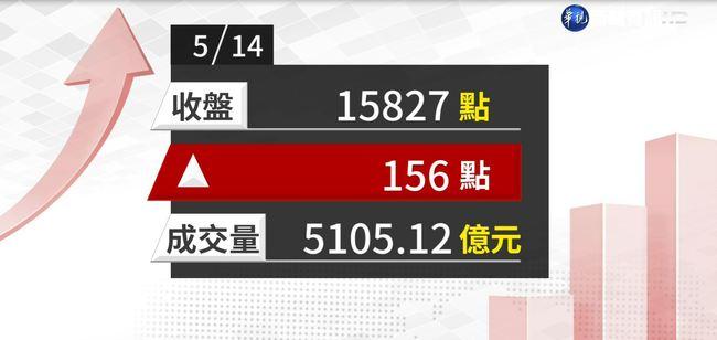 2021/05/14台積電等權值股力撐 指數收漲156點 | 華視新聞