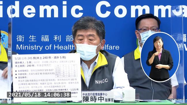 新增240例本土新北106例最多 2人死亡   華視新聞