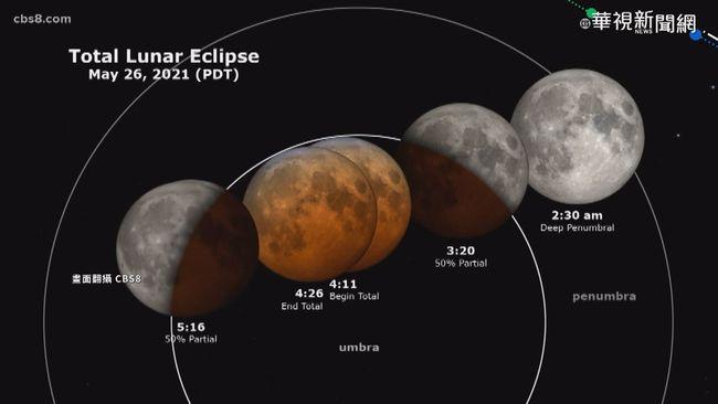 錯過等12年! 超級月亮+血月今晚登場   華視新聞