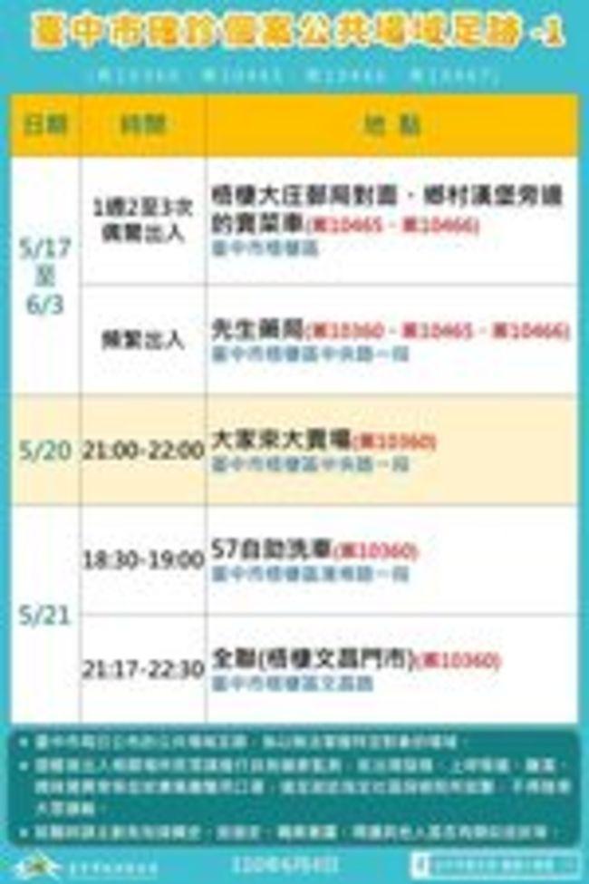 台中+7確診!梧棲某藥局一家3口、清水母女染疫 | 華視新聞