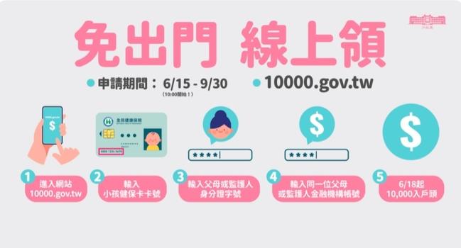 孩童家庭防疫補貼1萬元  6/15起開放線上申請!   華視新聞