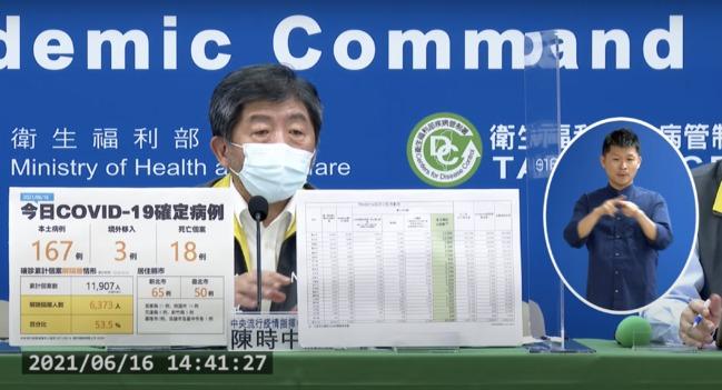 專家籲「降2.5級」恢復部分經濟 陳時中:連鎖效應恐壞防線 | 華視新聞
