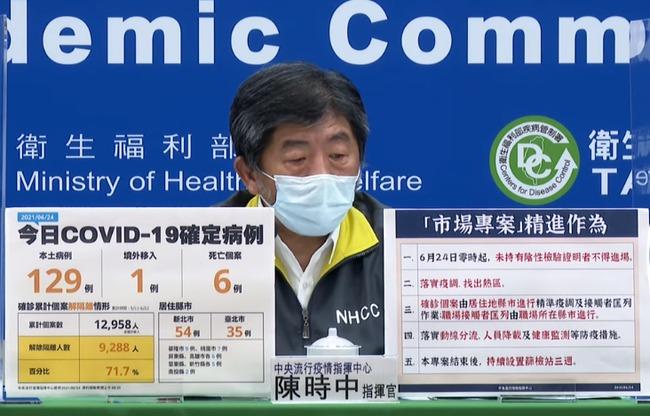 今增129例本土、6死 累積9288人解隔離 | 華視新聞
