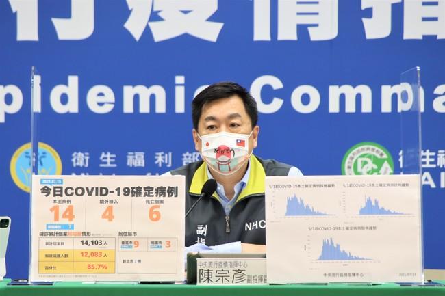 本土+14、死亡+6!確診病例台北市最多 | 華視新聞