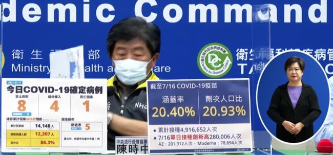 單日本土降為「個位數」 今增8例本土.死亡增1例   華視新聞