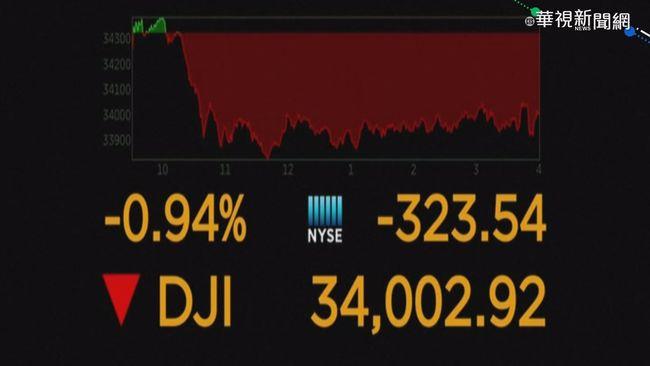 美股開低走低收黑 那斯達克跌逾3百點   華視新聞