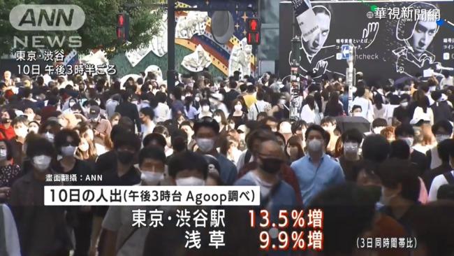 疫情降溫! 東京連3天確診下降創紀錄   華視新聞
